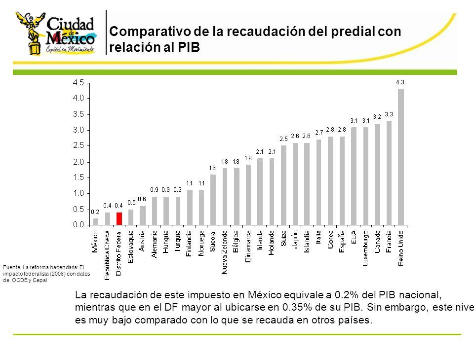 Comparativo de la recaudación del predial con relación al PIB La recaudación de este impuesto en México equivale a 0.2% del PIB nacional, mientras que