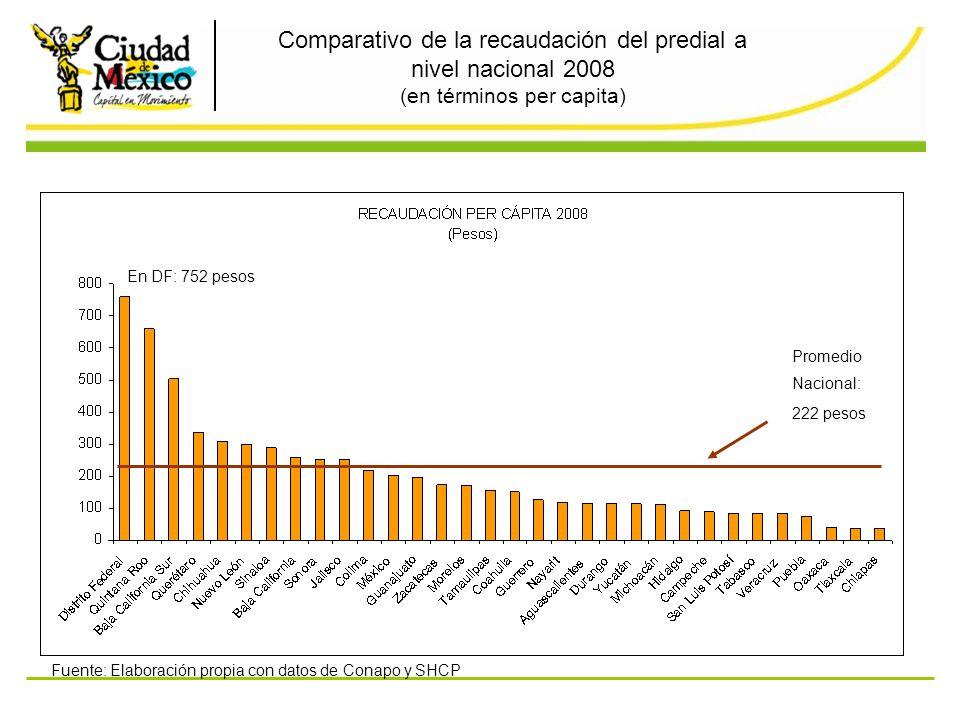 Comparativo de la recaudación del predial a nivel nacional 2008 (en términos per capita) Promedio Nacional: 222 pesos En DF: 752 pesos Fuente: Elabora