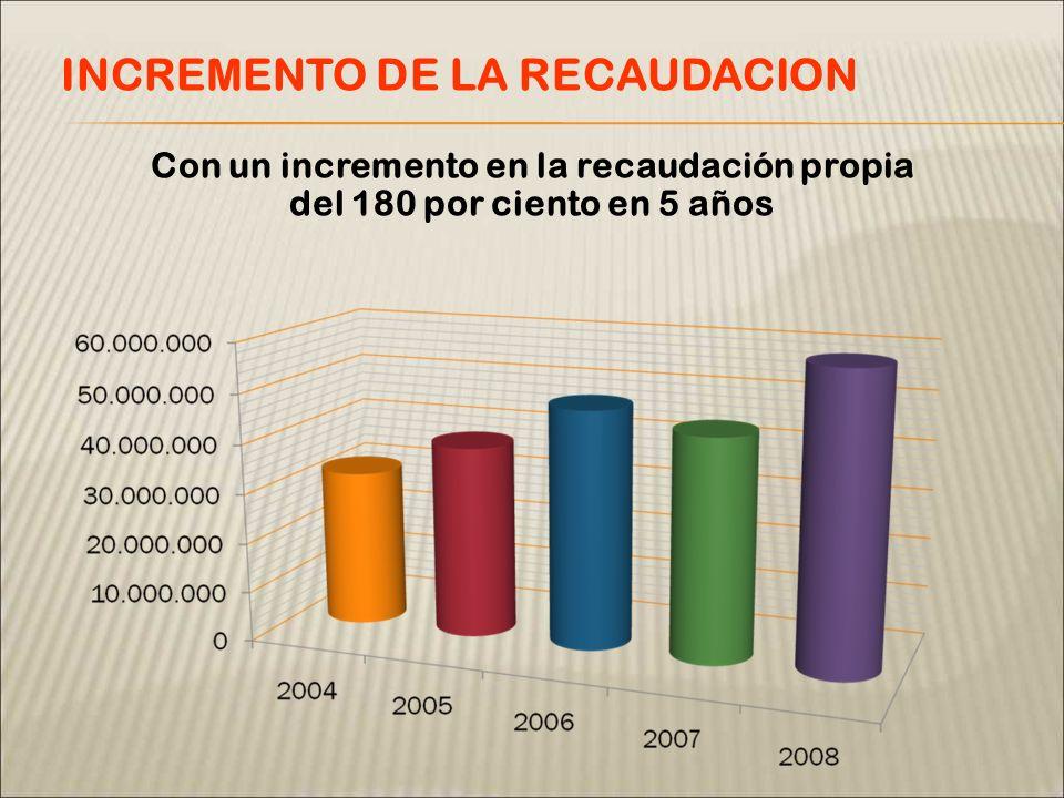 Con un incremento en la recaudación propia del 180 por ciento en 5 años INCREMENTO DE LA RECAUDACION