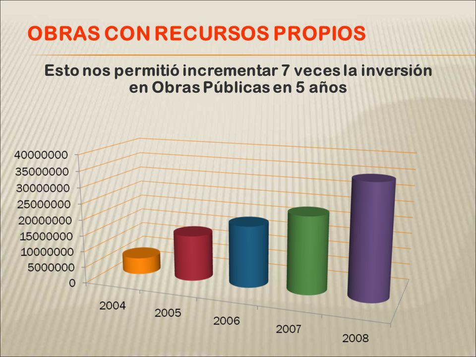 Esto nos permitió incrementar 7 veces la inversión en Obras Públicas en 5 años OBRAS CON RECURSOS PROPIOS