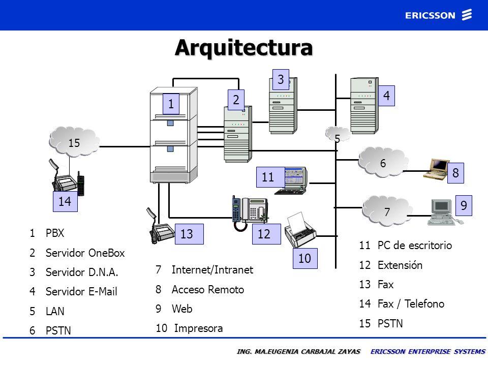 ING. MA.EUGENIA CARBAJAL ZAYAS ERICSSON ENTERPRISE SYSTEMS Integración a D.N.A