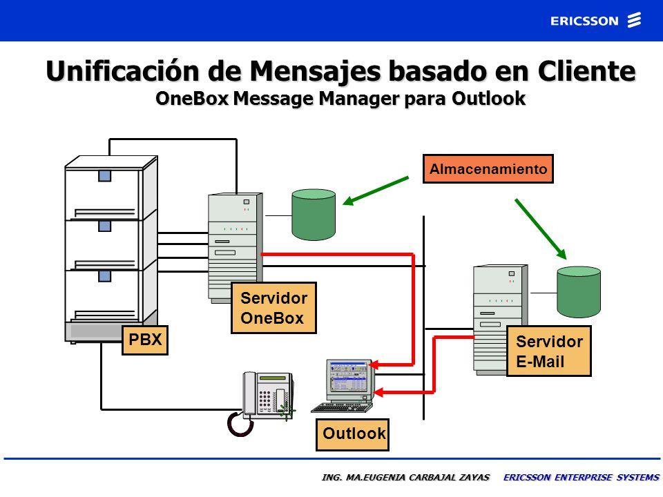 ING. MA.EUGENIA CARBAJAL ZAYAS ERICSSON ENTERPRISE SYSTEMS Arquitectura PBX Servidor E-Mail Servidor OneBox Cliente OneBox Extensiones LAN Integración