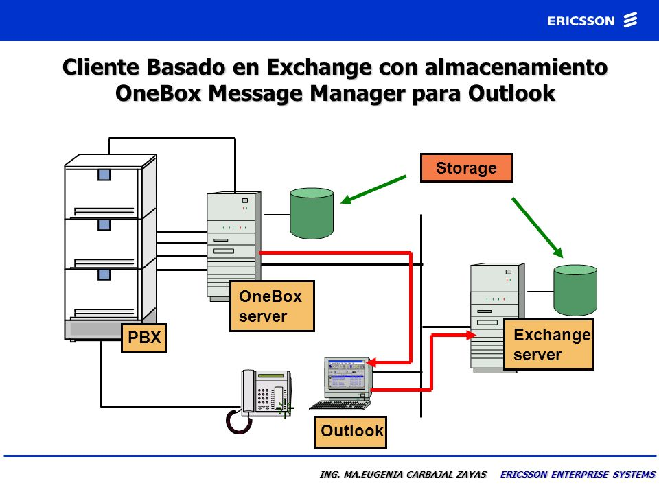 ING. MA.EUGENIA CARBAJAL ZAYAS ERICSSON ENTERPRISE SYSTEMS Unificación de Mensajes basado en Server OneBox Message Manager para Exchange o Notes PBX S