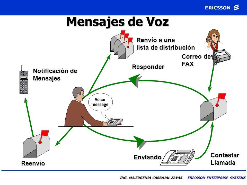 ING. MA.EUGENIA CARBAJAL ZAYAS ERICSSON ENTERPRISE SYSTEMS Facilidades de la Operadora Automática personal Un unico buzón Ofrece facilidades adicional