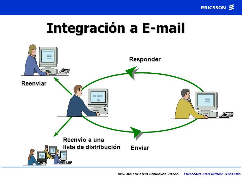 ING. MA.EUGENIA CARBAJAL ZAYAS ERICSSON ENTERPRISE SYSTEMS Mensajes de Voz Responder Enviando Notificación de Mensajes Renvío a una lista de distribuc