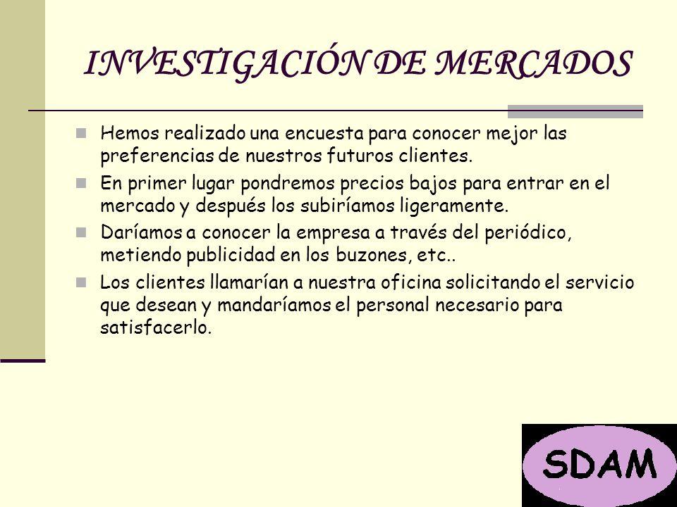 INVESTIGACIÓN DE MERCADOS Hemos realizado una encuesta para conocer mejor las preferencias de nuestros futuros clientes.
