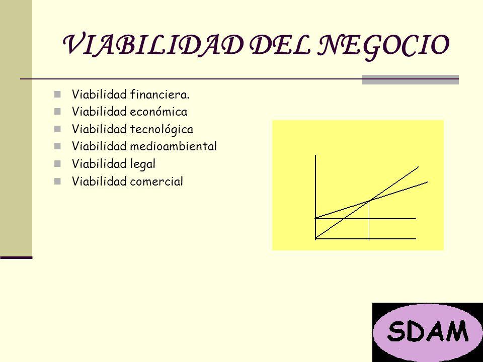 VIABILIDAD DEL NEGOCIO Viabilidad financiera.