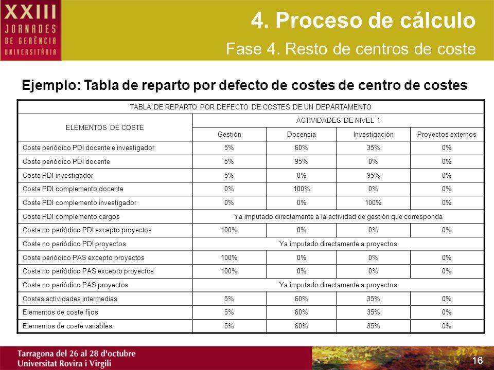 16 TABLA DE REPARTO POR DEFECTO DE COSTES DE UN DEPARTAMENTO ELEMENTOS DE COSTE ACTIVIDADES DE NIVEL 1 GestiónDocenciaInvestigaciónProyectos externos