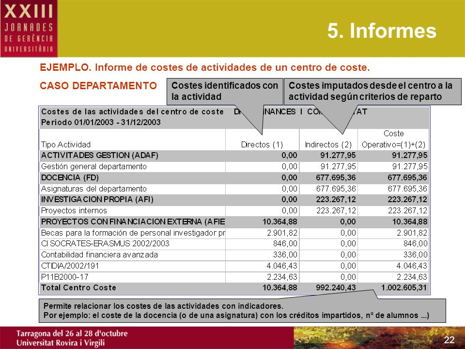 22 Costes identificados con la actividad Costes imputados desde el centro a la actividad según criterios de reparto Permite relacionar los costes de l
