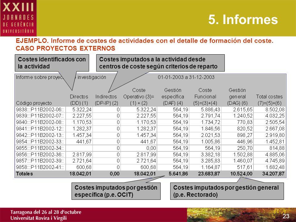 23 EJEMPLO. Informe de costes de actividades con el detalle de formación del coste. CASO PROYECTOS EXTERNOS Costes identificados con la actividad Cost