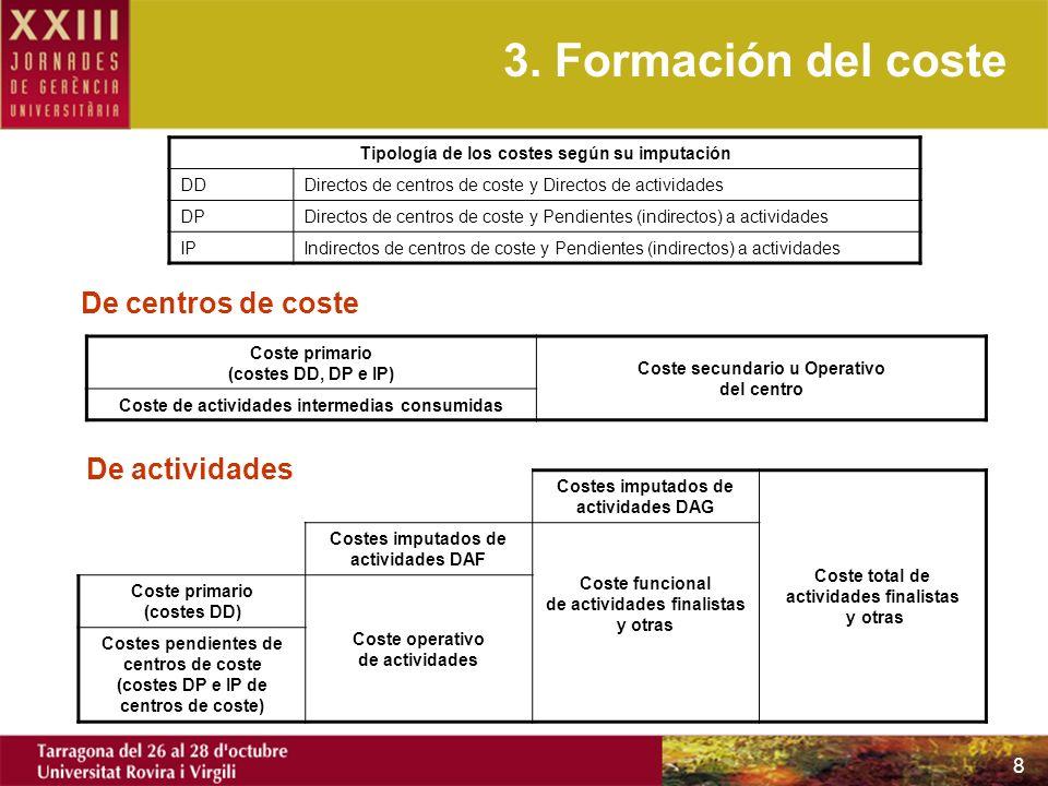 8 3. Formación del coste Tipología de los costes según su imputación DDDirectos de centros de coste y Directos de actividades DPDirectos de centros de