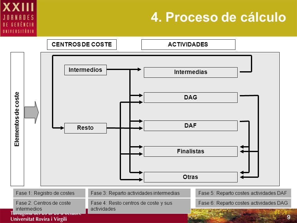 9 Elementos de coste Intermedios Resto Intermedias DAF Finalistas Otras DAG Fase 1: Registro de costes Fase 2: Centros de coste intermedios Fase 3: Re