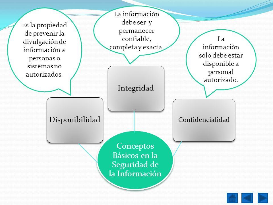 Es la propiedad de prevenir la divulgación de información a personas o sistemas no autorizados. La información debe ser y permanecer confiable, comple