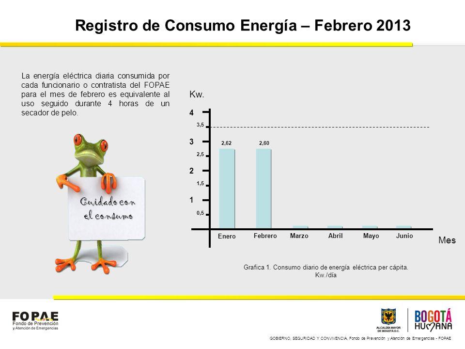 GOBIERNO, SEGURIDAD Y CONVIVENCIA, Fondo de Prevención y Atención de Emergencias - FOPAE Registro de Consumo Energía – Marzo 2013 1 2 3 4 Enero FebreroMarzoAbrilMayoJunio Kw.