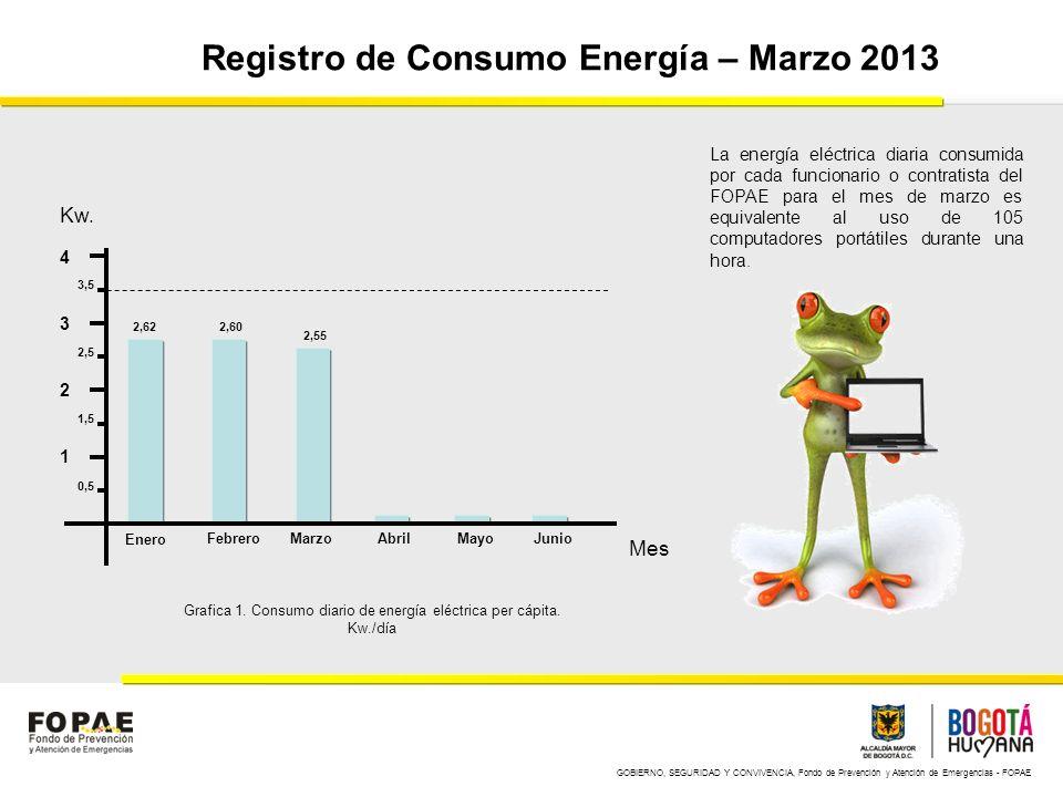 GOBIERNO, SEGURIDAD Y CONVIVENCIA, Fondo de Prevención y Atención de Emergencias - FOPAE Registro de Consumo Energía – Abril 2013 1 2 3 4 Enero FebreroMarzoAbrilMayoJunio Kw.