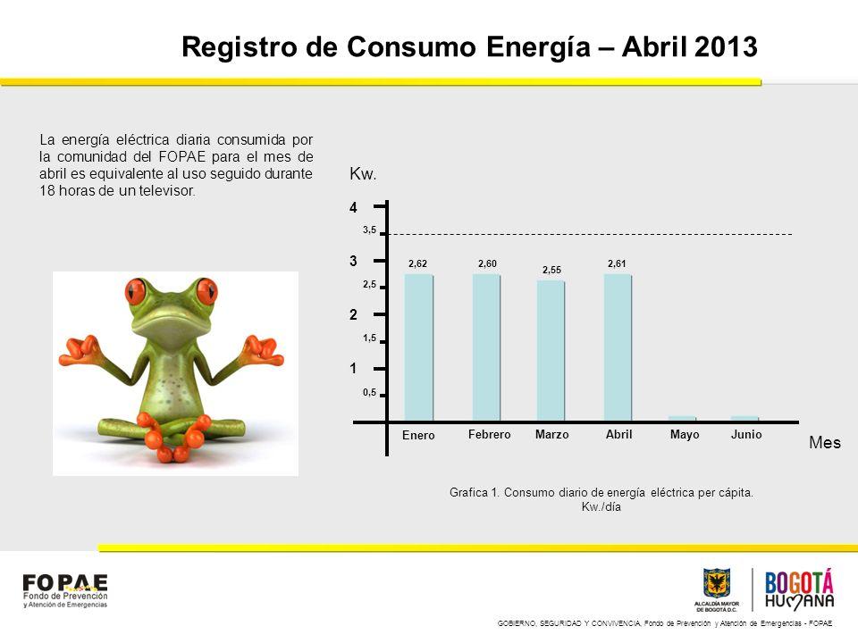 GOBIERNO, SEGURIDAD Y CONVIVENCIA, Fondo de Prevención y Atención de Emergencias - FOPAE Registro de Consumo Energía – Abril 2013 1 2 3 4 Enero Febrer
