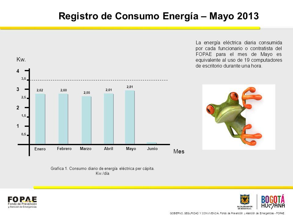 GOBIERNO, SEGURIDAD Y CONVIVENCIA, Fondo de Prevención y Atención de Emergencias - FOPAE Registro de Consumo Energía – Mayo 2013 1 2 3 4 Enero FebreroMarzoAbrilMayoJunio Kw.