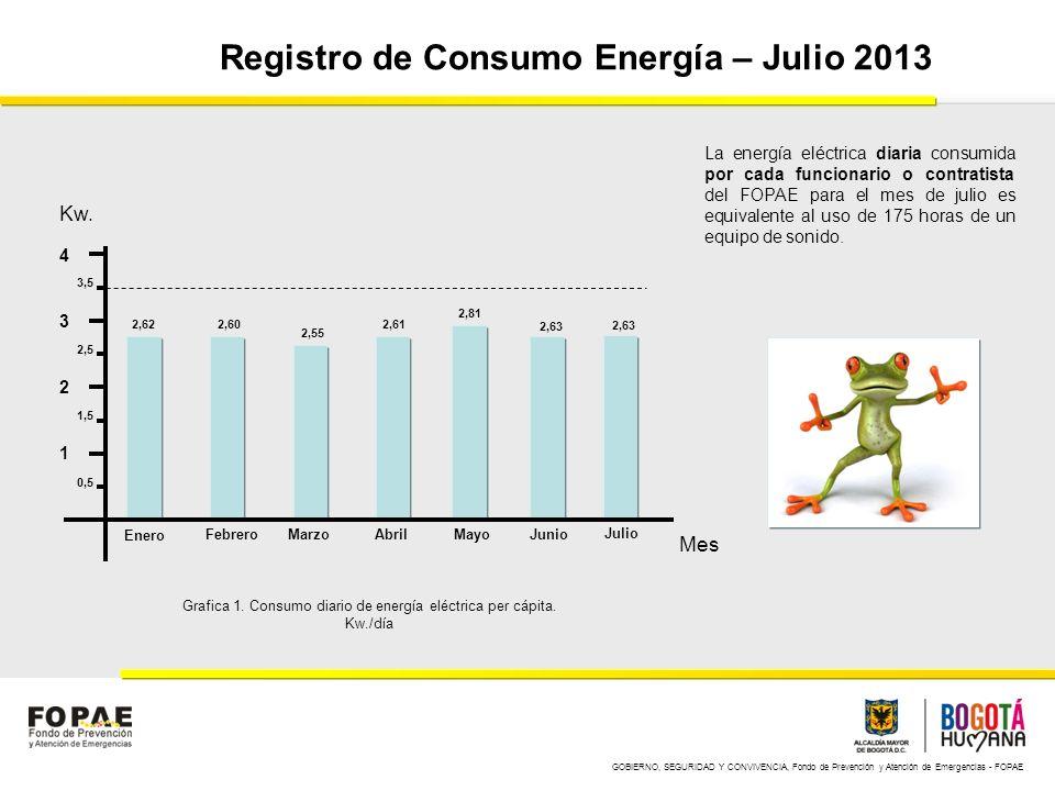 GOBIERNO, SEGURIDAD Y CONVIVENCIA, Fondo de Prevención y Atención de Emergencias - FOPAE Registro de Consumo Energía – Julio 2013 1 2 3 4 Enero FebreroMarzoAbrilMayoJunio Kw.