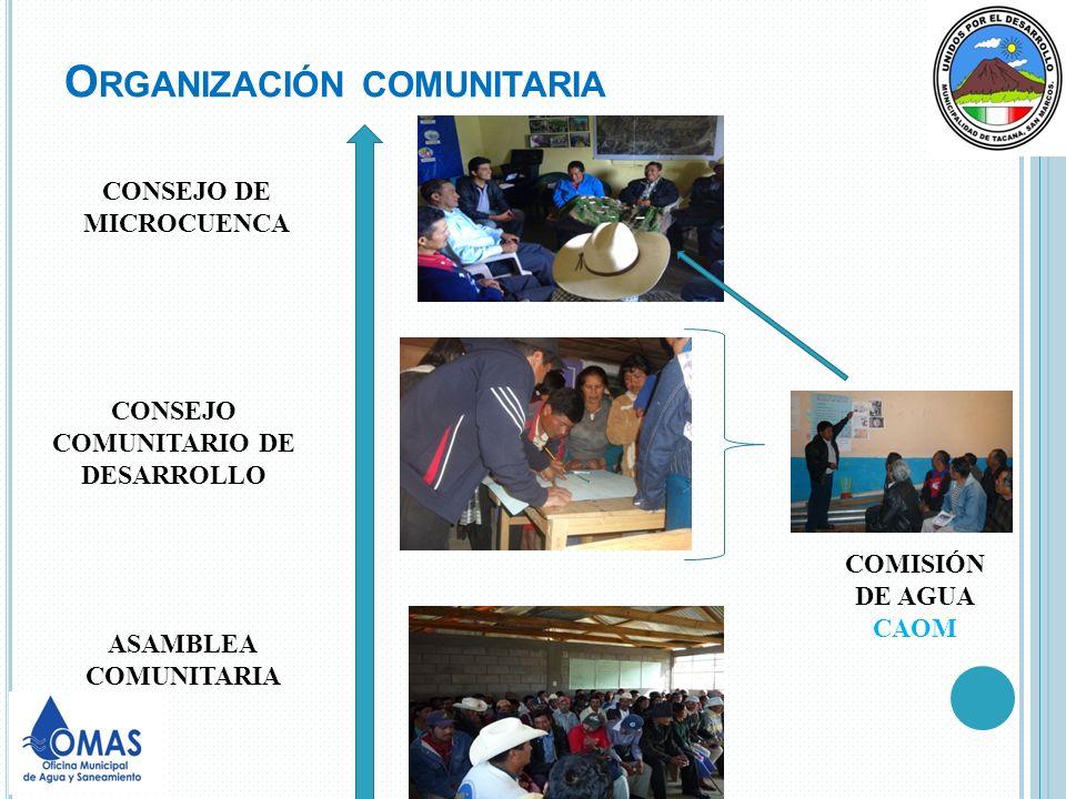O RGANIZACIÓN COMUNITARIA CONSEJO DE MICROCUENCA CONSEJO COMUNITARIO DE DESARROLLO COMISIÓN DE AGUA CAOM ASAMBLEA COMUNITARIA