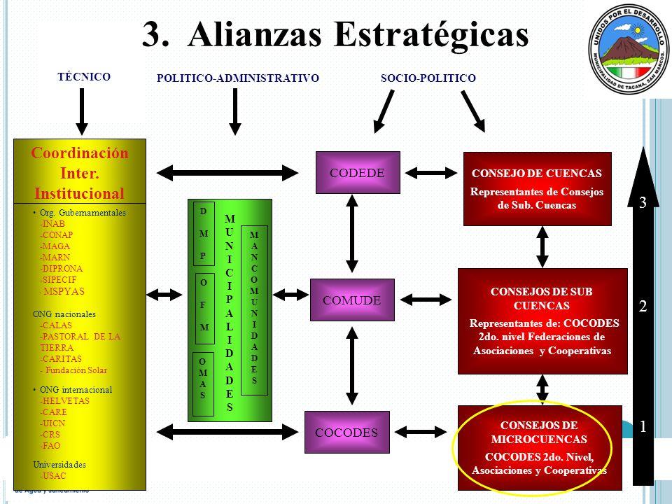 Coordinación Inter. Institucional MUNICIPALIDADESMUNICIPALIDADES OFMOFM CODEDE COMUDE COCODES CONSEJO DE CUENCAS Representantes de Consejos de Sub. Cu