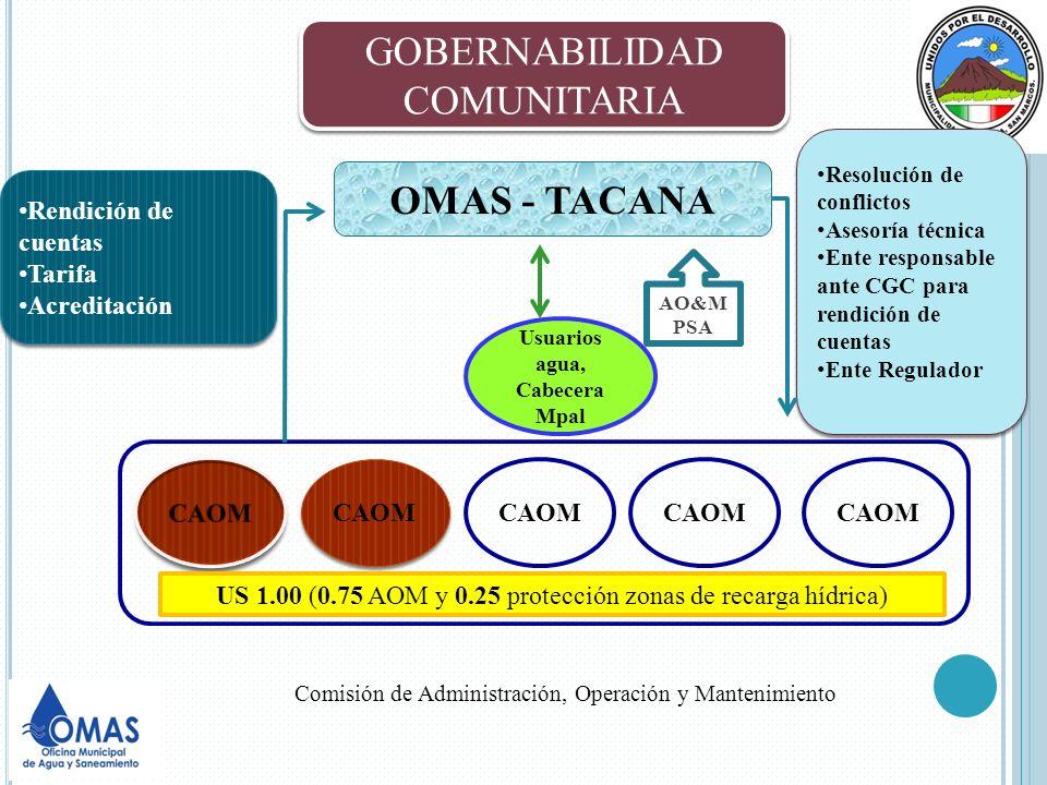CAOM OMAS - TACANA Usuarios agua, Cabecera Mpal CAOM US 1.00 (0.75 AOM y 0.25 protección zonas de recarga hídrica) Resolución de conflictos Asesoría t