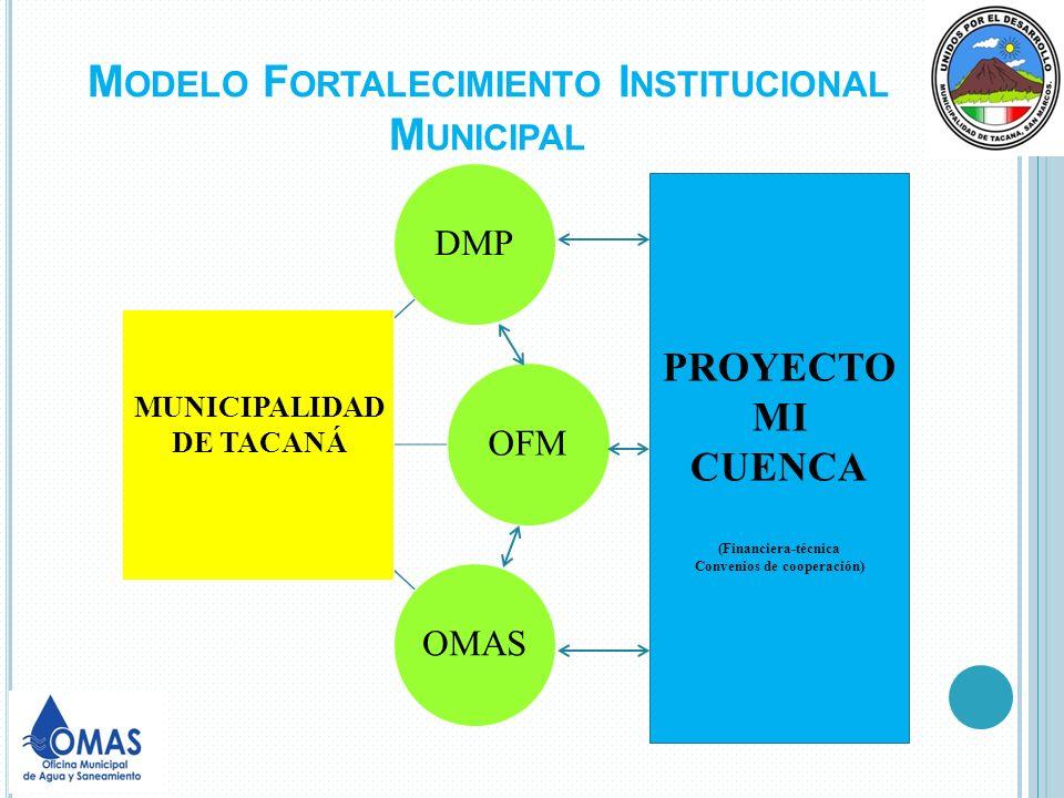 M ODELO F ORTALECIMIENTO I NSTITUCIONAL M UNICIPAL DMPOFMOMAS MUNICIPALIDAD DE TACANÁ PROYECTO MI CUENCA (Financiera-técnica Convenios de cooperación)