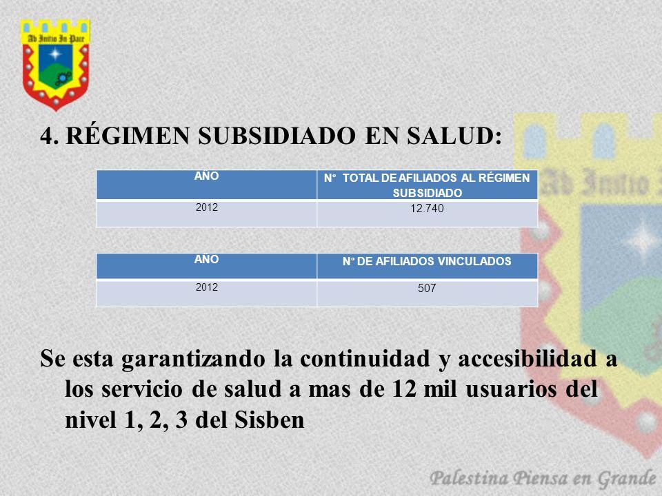 4. RÉGIMEN SUBSIDIADO EN SALUD: Se esta garantizando la continuidad y accesibilidad a los servicio de salud a mas de 12 mil usuarios del nivel 1, 2, 3