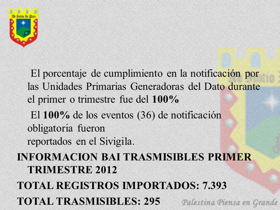 El porcentaje de cumplimiento en la notificación por las Unidades Primarias Generadoras del Dato durante el primer o trimestre fue del 100% El 100% de los eventos (36) de notificación obligatoria fueron reportados en el Sivigila.
