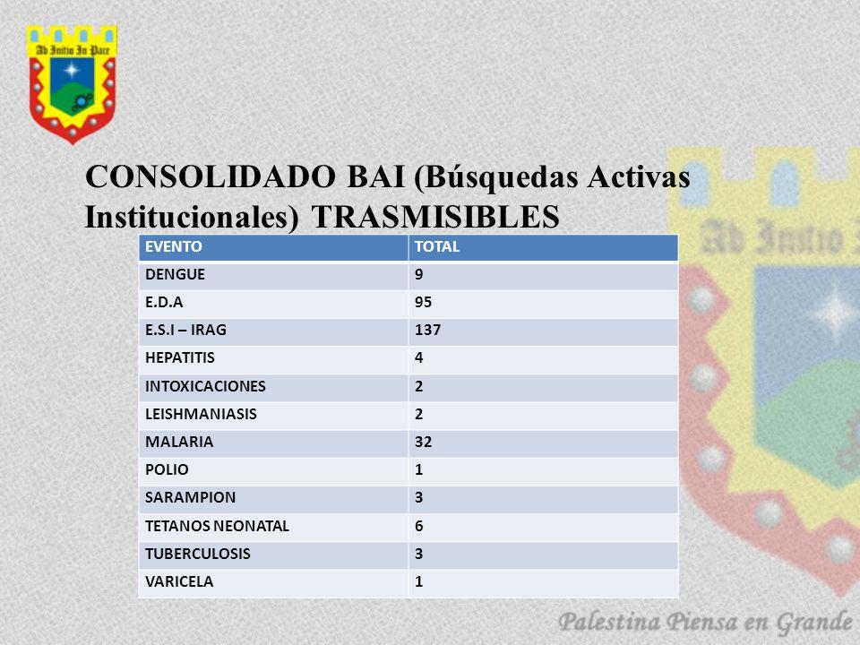 CONSOLIDADO BAI (Búsquedas Activas Institucionales) TRASMISIBLES EVENTOTOTAL DENGUE9 E.D.A95 E.S.I – IRAG137 HEPATITIS4 INTOXICACIONES2 LEISHMANIASIS2 MALARIA32 POLIO1 SARAMPION3 TETANOS NEONATAL6 TUBERCULOSIS3 VARICELA1