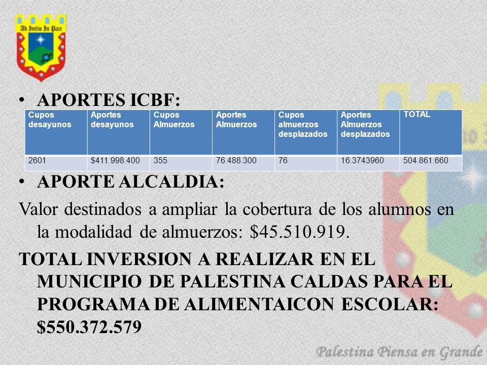APORTES ICBF: APORTE ALCALDIA: Valor destinados a ampliar la cobertura de los alumnos en la modalidad de almuerzos: $45.510.919.