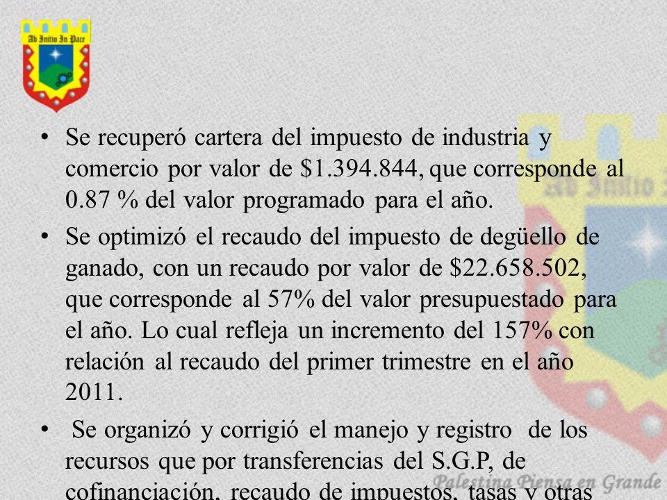 Se recuperó cartera del impuesto de industria y comercio por valor de $1.394.844, que corresponde al 0.87 % del valor programado para el año.