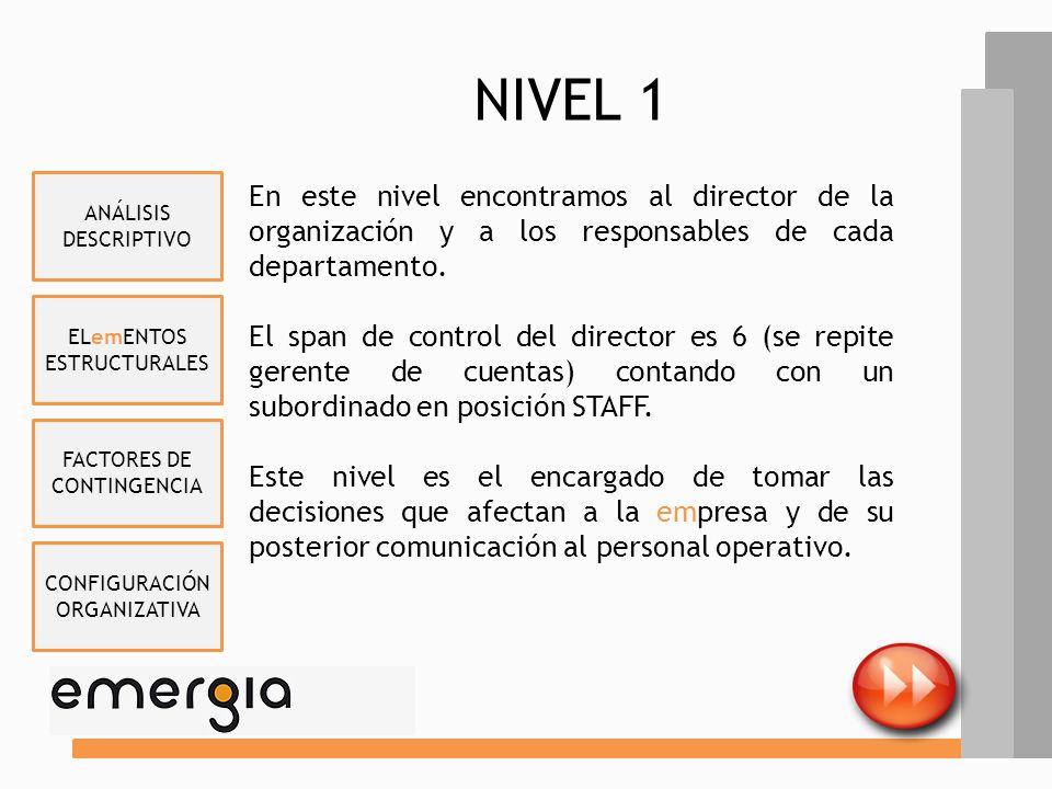 NIVEL 1 Director Centro (6) Gerente RRHH Andrés Velasco FacilitiesHelpdesk Recepción & Pull Admin Maribel Pedraza Gerente de Cuenta Gerente Procesos &