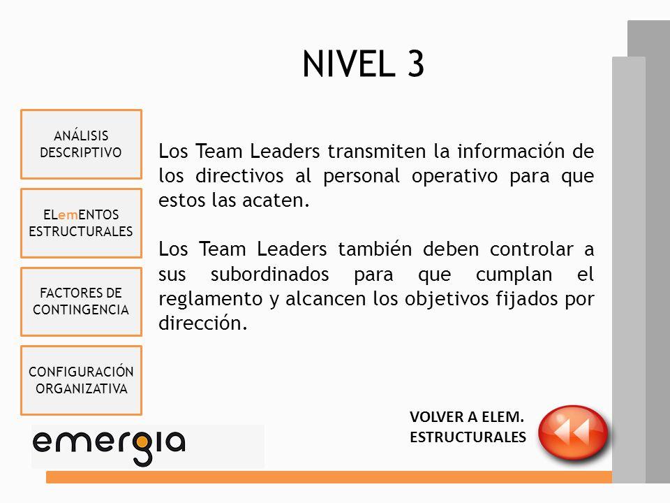 NIVEL 3 Team Leader Multinacional Bancaria Asesores y Empleados Team Leader Operador Telefonía Móvil Asesores Juan José Márquez Team Leader Empresa In