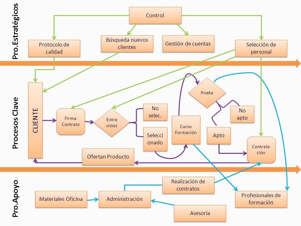 Leyenda Info. Actividad empresa Negociación nuevos clientes Info. Resultados empresa Info. Clientes ( actividades, nuevos clientes, recepciones, asunt
