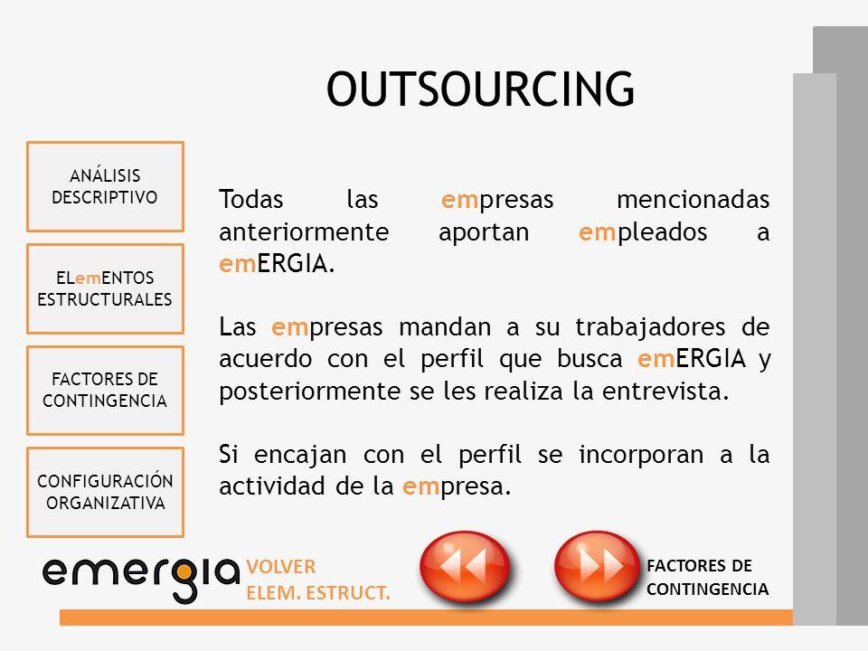 ELemENTOS ESTRUCTURALES FACTORES DE CONTINGENCIA CONFIGURACIÓN ORGANIZATIVA ANÁLISIS DESCRIPTIVO OUTSOURCING Portales de Empleo Programas de Colaborac