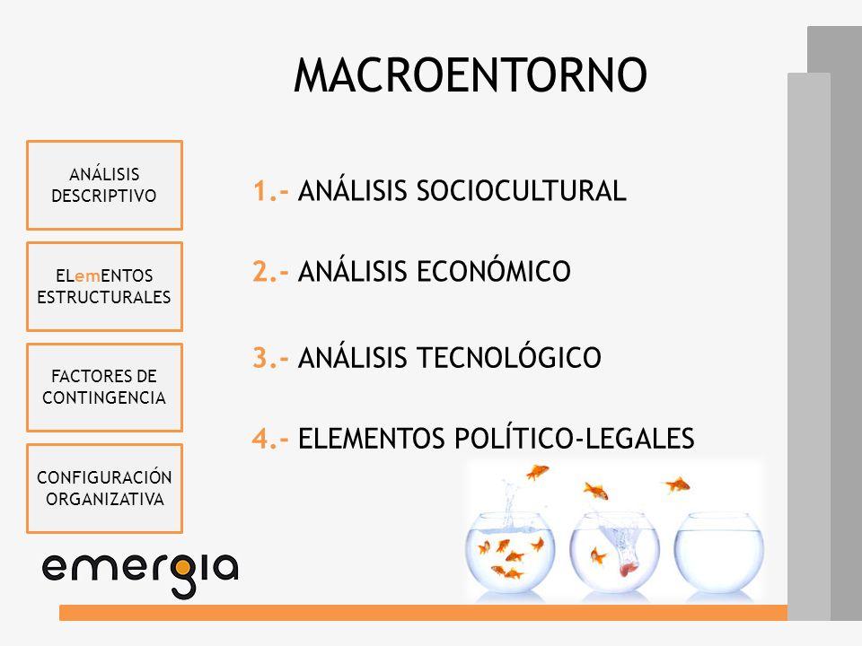 ANÁLISIS DEL ENTORNO SOCIOCULTURALECONÓMICO TECNOLÓGICOPOLÍTICO-LEGAL CLIENTES PROVEEDORES COMPETIDORES ESTADO SUSTITUTIVOS BARRERAS ENTRADA MACROENTO