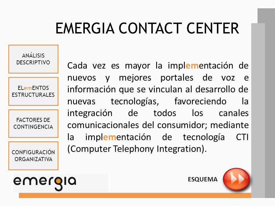 ELemENTOS ESTRUCTURALES FACTORES DE CONTINGENCIA CONFIGURACIÓN ORGANIZATIVA ANÁLISIS DESCRIPTIVO EMERGIA CONTACT CENTER ESQUEMA Cada vez es mayor la implementación de nuevos y mejores portales de voz e información que se vinculan al desarrollo de nuevas tecnologías, favoreciendo la integración de todos los canales comunicacionales del consumidor; mediante la implementación de tecnología CTI (Computer Telephony Integration).