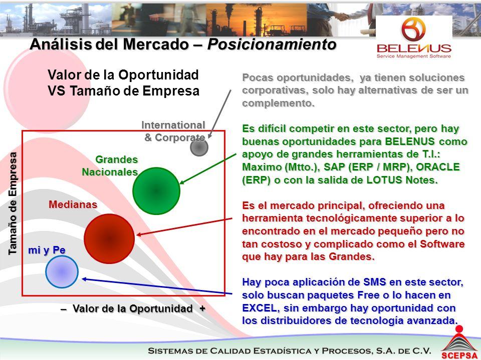 SCEPSA Por Tamaño de Mercado de SMS Análisis del Mercado – Posicionamiento Pocas oportunidades, ya tienen soluciones corporativas, solo hay alternativas de ser un complemento.