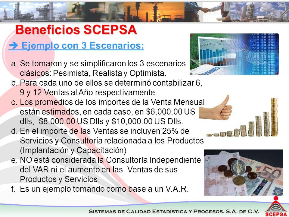 SCEPSA VAR Resumen Ejecutivo Ventas VAR productos SCEPSA 23 / 08 / 2011 (3 Escenarios de ventas (US Dlls) en base al N° de cierres) Rev.1.0 Escenario =>PesimistaRealistaOptimista Ingresos: N° de Ventas 6912 Valor Prom.