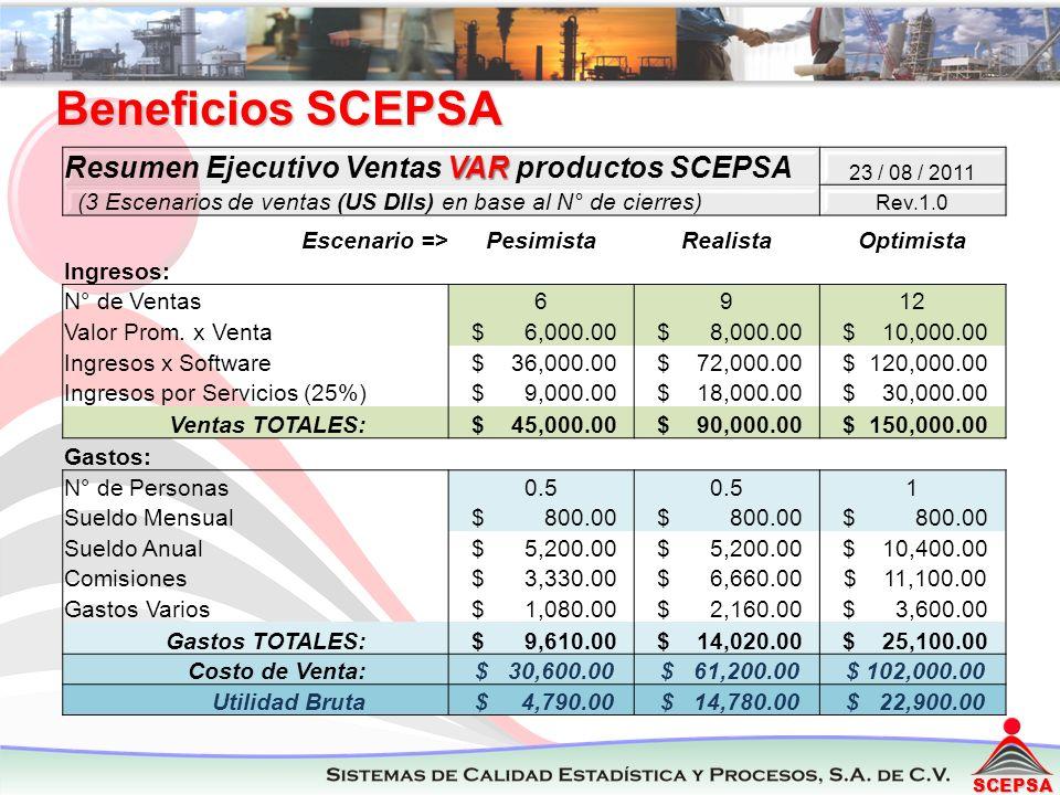 SCEPSA VAR Resumen Ejecutivo Ventas VAR productos SCEPSA 23 / 08 / 2011 (3 Escenarios de ventas (US Dlls) en base al N° de cierres) Rev.1.0 Escenario