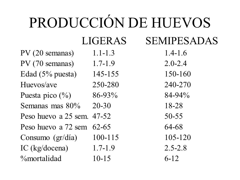 PRODUCCIÓN DE HUEVOS LIGERAS SEMIPESADAS PV (20 semanas) 1.1-1.31.4-1.6 PV (70 semanas)1.7-1.92.0-2.4 Edad (5% puesta)145-155150-160 Huevos/ave250-280