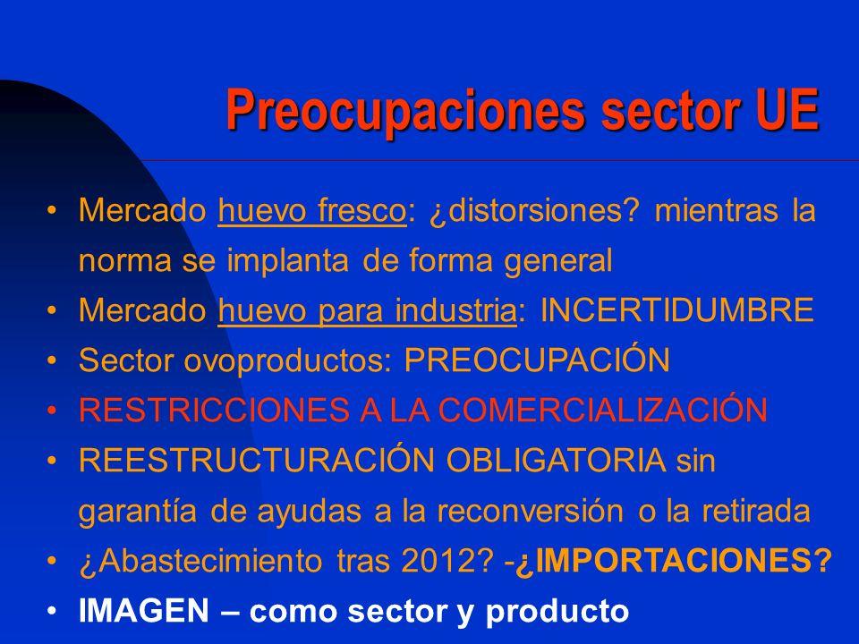 Preocupaciones sector UE Mercado huevo fresco: ¿distorsiones? mientras la norma se implanta de forma general Mercado huevo para industria: INCERTIDUMB