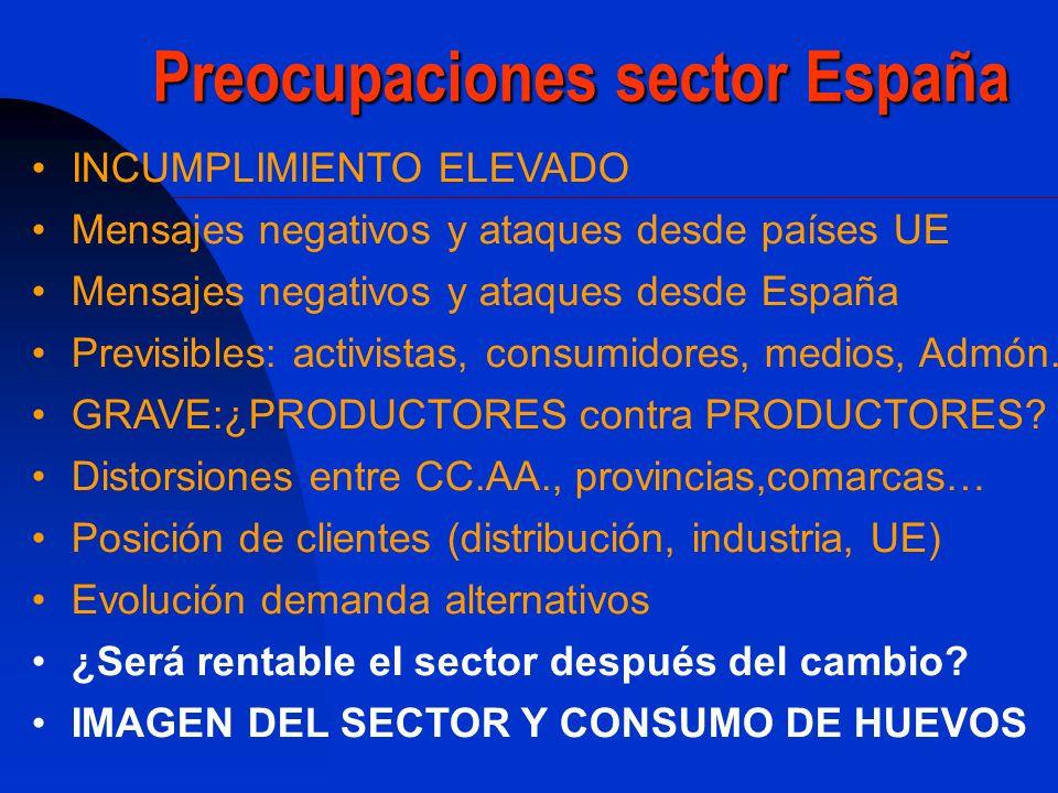 Preocupaciones sector España INCUMPLIMIENTO ELEVADO Mensajes negativos y ataques desde países UE Mensajes negativos y ataques desde España Previsibles