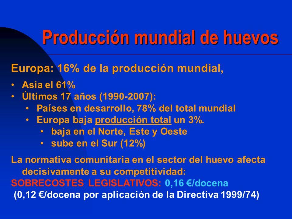 Producción mundial de huevos Europa: 16% de la producción mundial, Asia el 61% Últimos 17 años (1990-2007): Países en desarrollo, 78% del total mundia