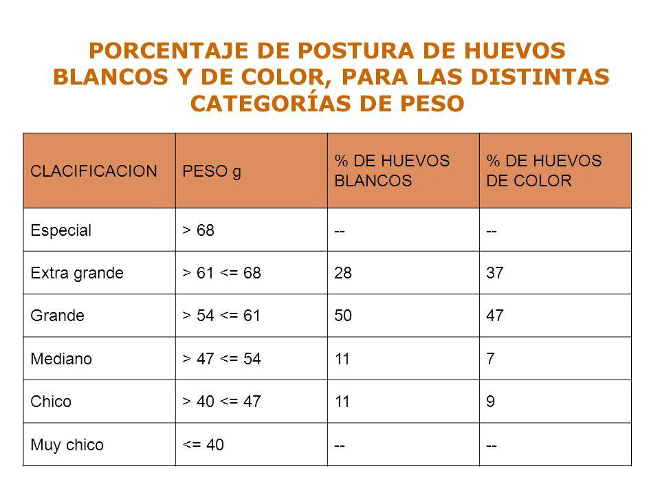 PORCENTAJE DE POSTURA DE HUEVOS BLANCOS Y DE COLOR, PARA LAS DISTINTAS CATEGORÍAS DE PESO CLACIFICACIONPESO g % DE HUEVOS BLANCOS % DE HUEVOS DE COLOR