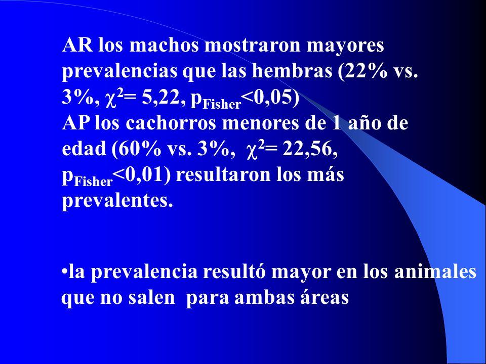 La prevalencia por examen coprológico fue 9% (5/53) en AR y 19% (10/52) en AP ( 2 no significativo).) Las prevalencias serológicas fueron 22% (2/9) en AR y 40% (15/37) en AP ( 2 no significativo