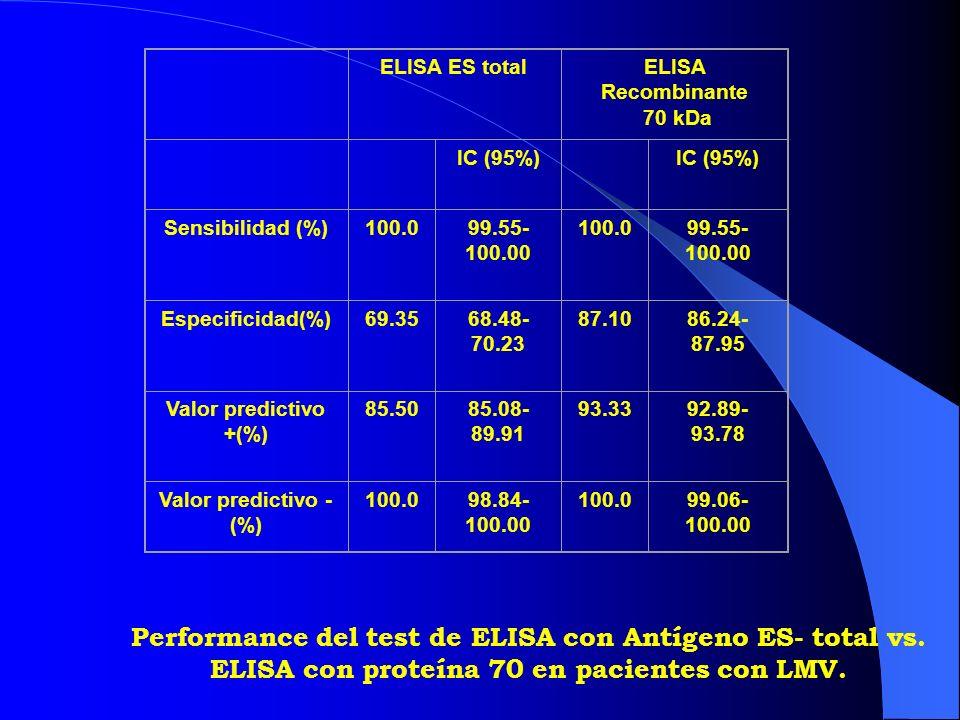 Normales sospechosos de Toxocara otras patologías Categoría de pacientes Comparación de Elisa con proteína recombinante con distinta categoría de pacientes.