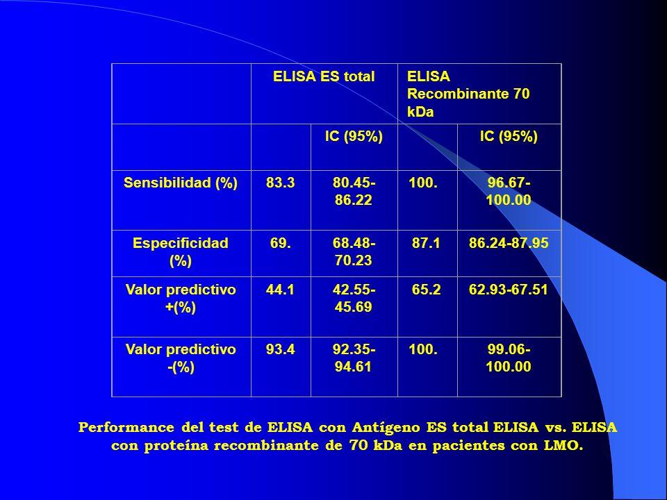 ELISA ES totalELISA Recombinante 70 kDa IC (95%) Sensibilidad (%)100.099.55- 100.00 100.0 99.55- 100.00 Especificidad(%)69.3568.48- 70.23 87.10 86.24- 87.95 Valor predictivo +(%) 85.5085.08- 89.91 93.3392.89- 93.78 Valor predictivo - (%) 100.098.84- 100.00 100.099.06- 100.00 Performance del test de ELISA con Antígeno ES- total vs.