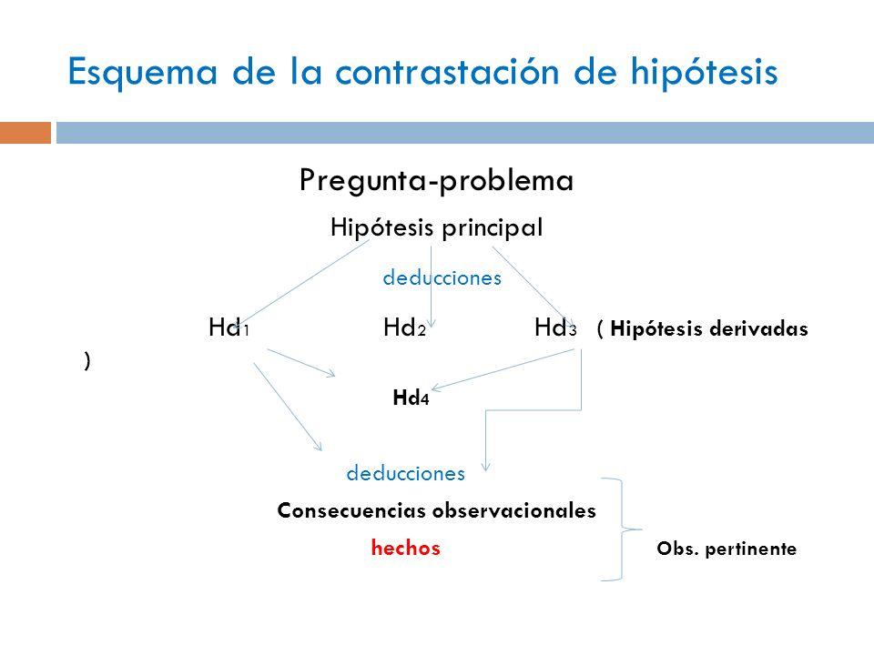 Esquema de la contrastación de hipótesis Pregunta-problema Hipótesis principal deducciones Hd 1 Hd 2 Hd 3 ( Hipótesis derivadas ) Hd 4 deducciones Con