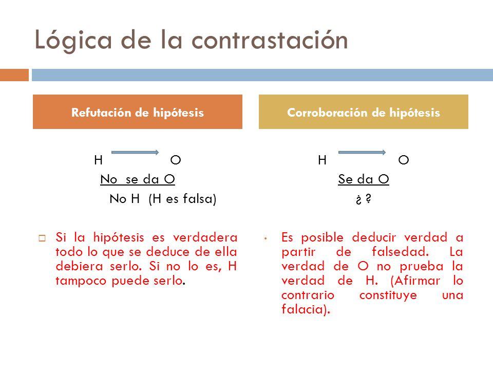 Lógica de la contrastación H O No se da O No H (H es falsa) Si la hipótesis es verdadera todo lo que se deduce de ella debiera serlo. Si no lo es, H t